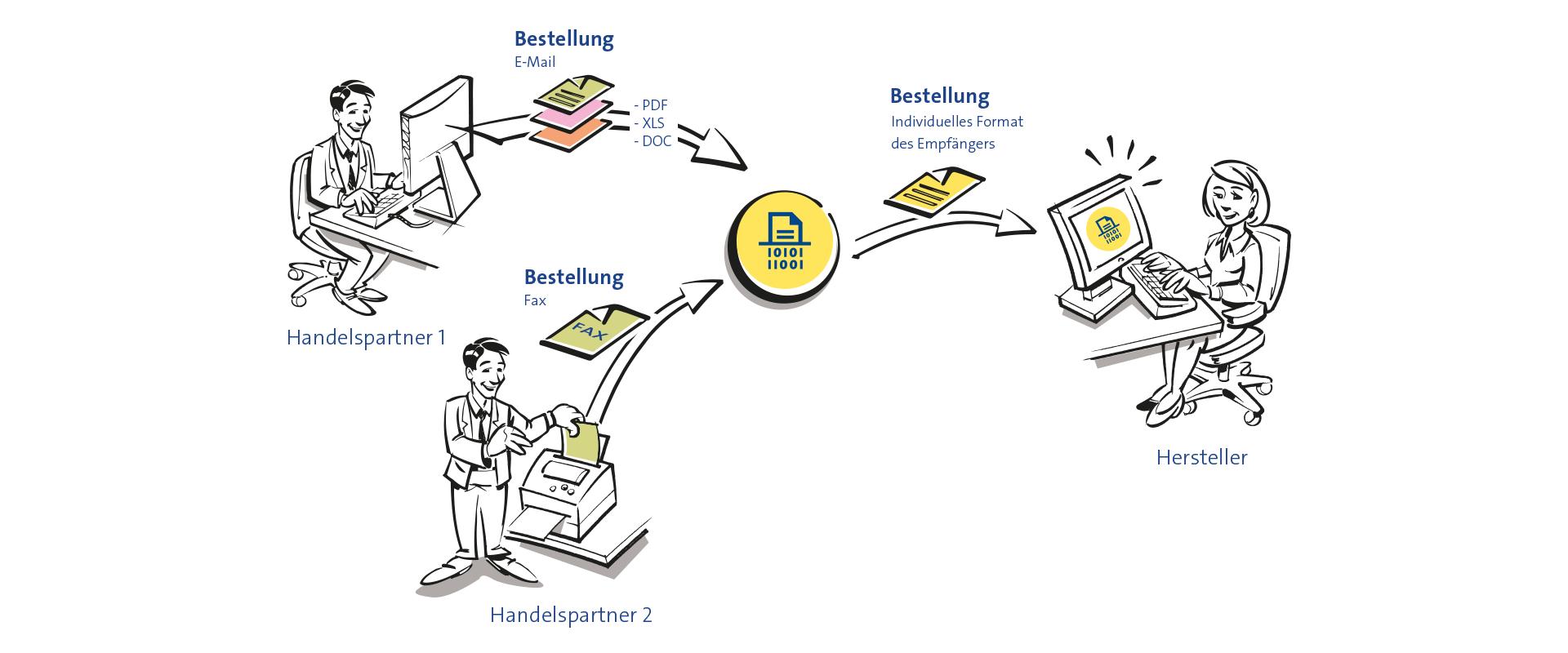 documents to EDI – Ihre automatische Bestellerfassung
