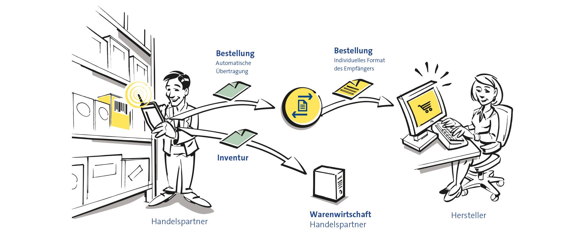 Mit dem mobile Scanner Bestellprozesse vereinfachen
