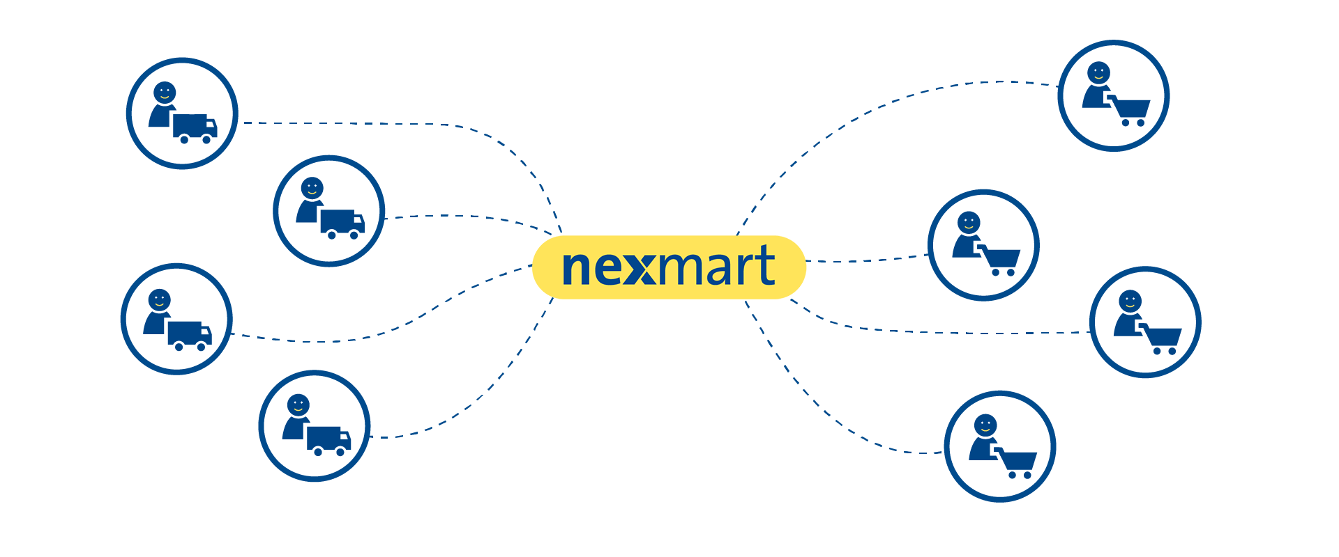 Processes with nexmart